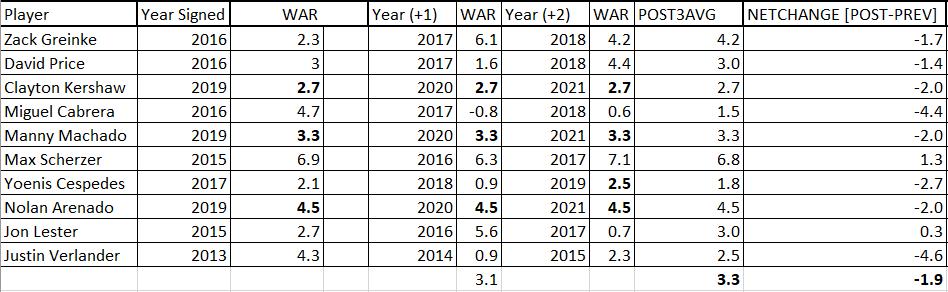 Post 3 yr WAR
